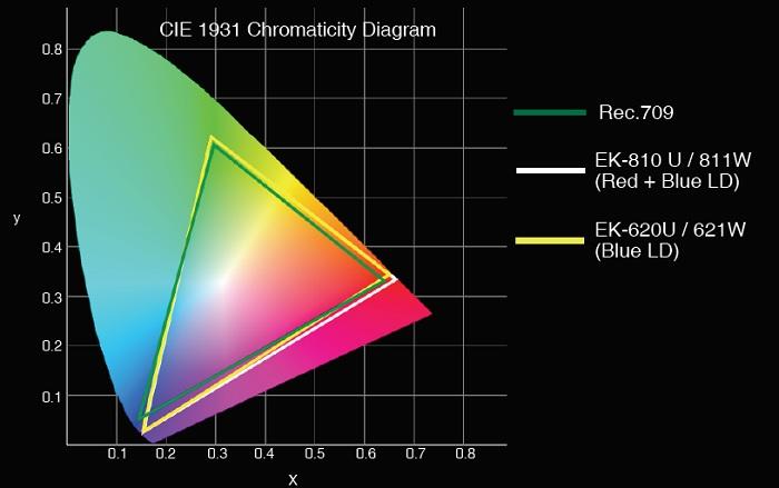 Диаграмма воспроизведения цветов