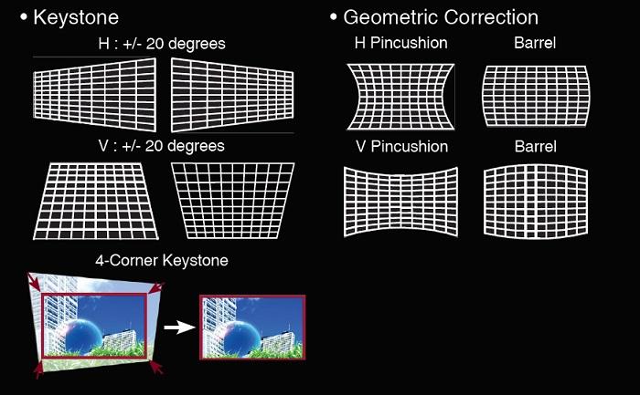 Коррекция трапеции и геометрических искажений