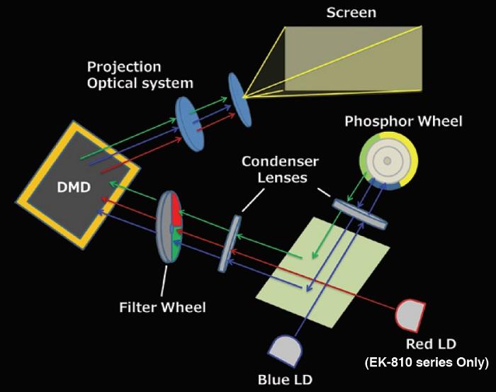 Как устроен лазерный источник света