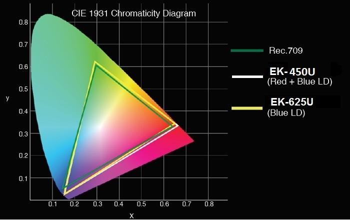 Цветовой охват EIKI EK-450U