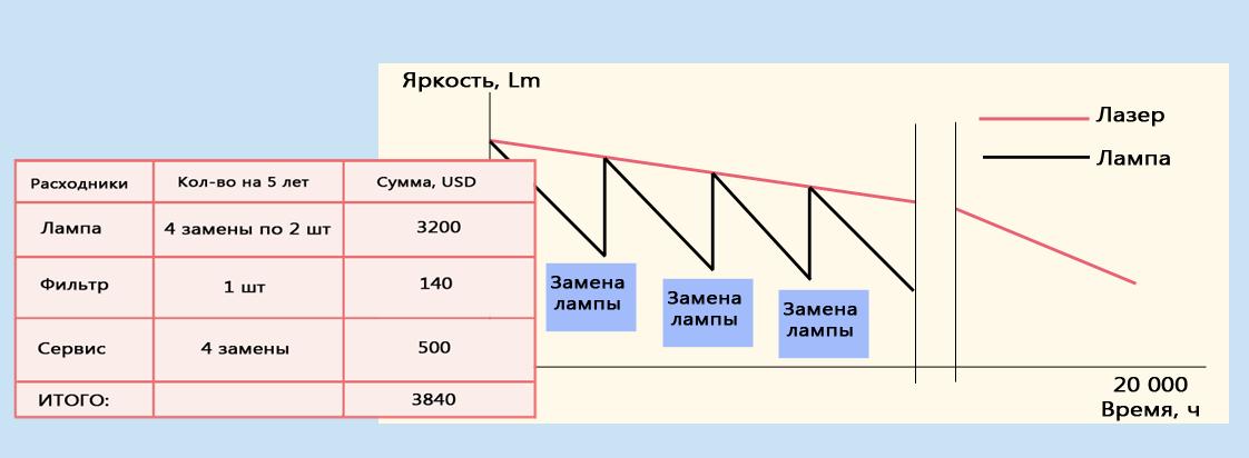 Сравнение стоимости владения ламповым и лазерным проекторами
