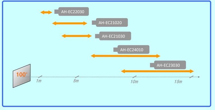 Сменная оптика EIKI EK-850UL