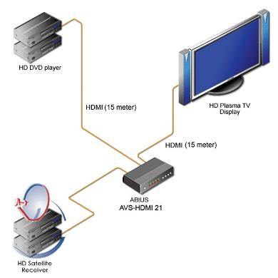 Видео-аудио коммутаторы ABtUS AVS-HDMI21/AP4 - компания Vega