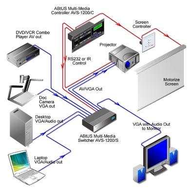 Контроллеры и интерфейсы управления ABtUS AVS-1200C - компания Vega